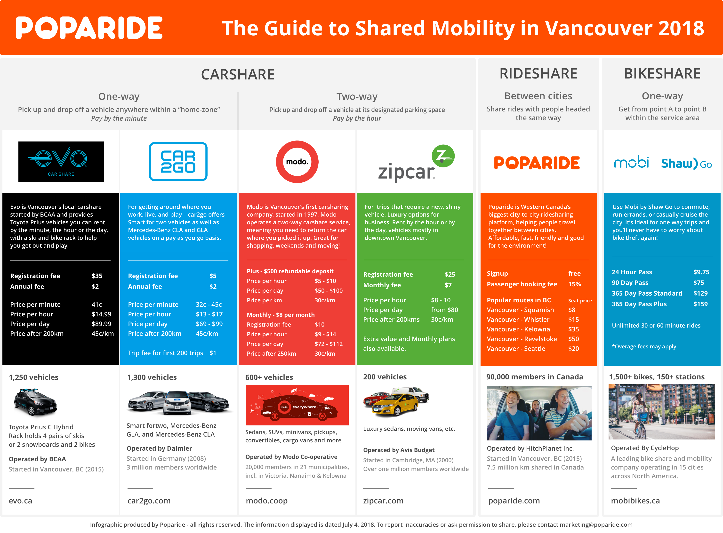 Infographic The Guide To Shared Mobility In Vancouver 2018