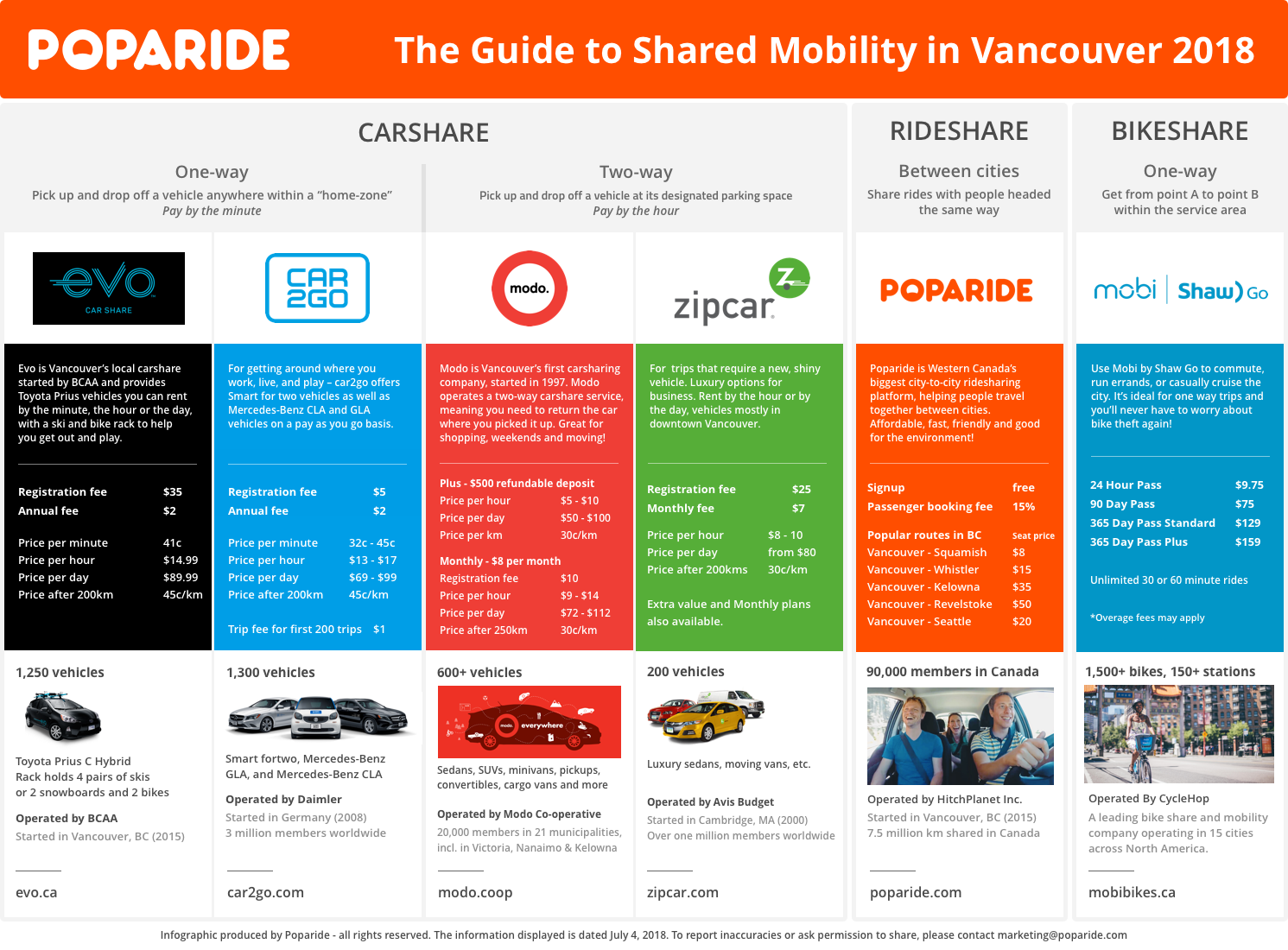 Poparide Guide to Shared Mobility in Vancouver 2018